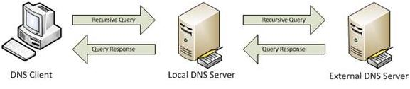 Spoofed DNS